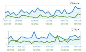 come aumentare le visite di un sito