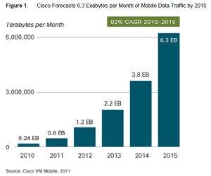 cisco-crescita-traffico-mobile-2015