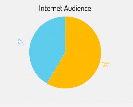Grafico dispositivi di traffico internet. Mobile 58,6%, PC 41,5%