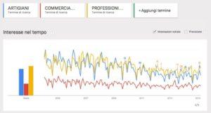 Trends PMI