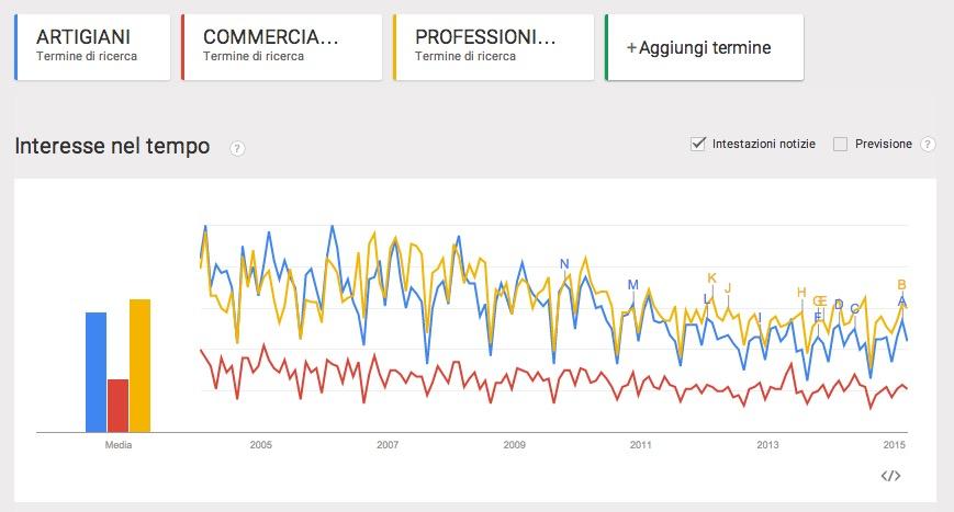 ANALISI TRENDS PMI E MICROIMPRESE 2015