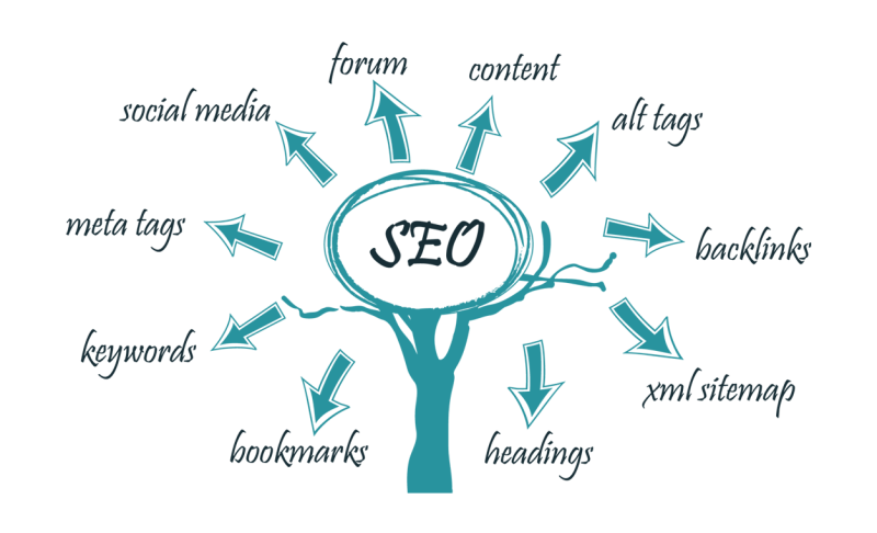 ottimizzazioni SEO search engine optimization