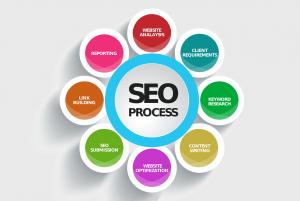 Ottimizzazioni SEO: posiziona il tuo sito ai primi posti sui motori di ricerca