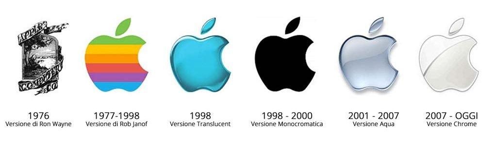 evoluzione-loghi-apple storia dei loghi più famosi